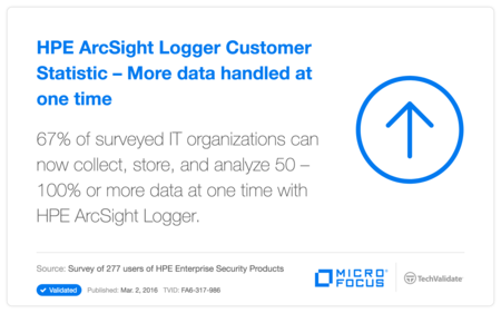 HP ArcSight Logger Customer Statistic - More data handled at one time
