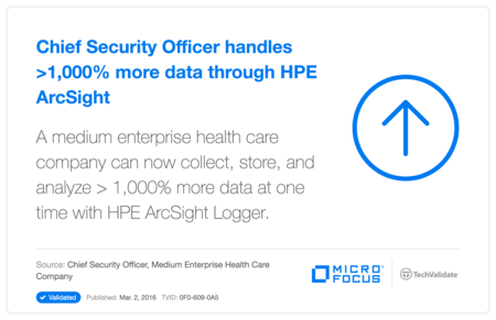 Chief Security Officer handles >1,000% more data through HP ArcSight