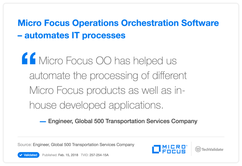HP Operations Orchestration Software - automates IT processes