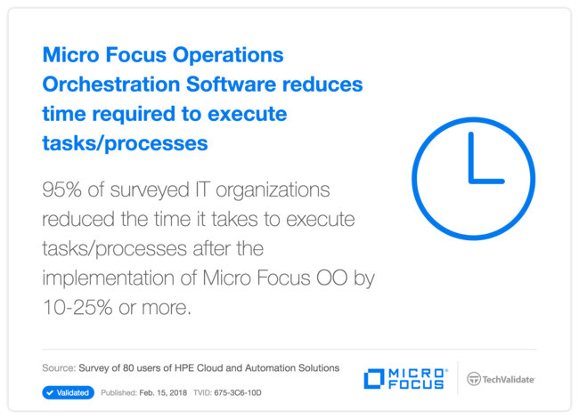 HP Operations Orchestration Software reduces time required to execute tasks/processes