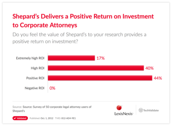 Shepard's Delivers a Positive Return on Investment to Corporate Attorneys