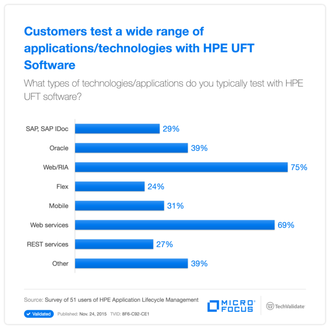 Customers test a wide range of applications/technologies with HPE UFT Software