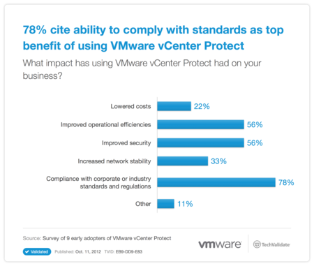 78% cite ability to comply with standards as top benefit of using VMware vCenter Protect