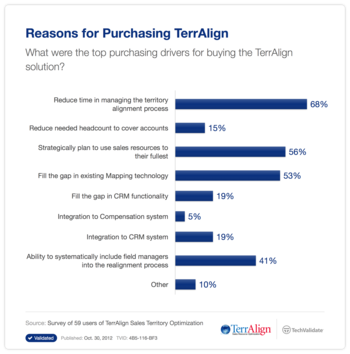 Reasons for Purchasing TerrAlign