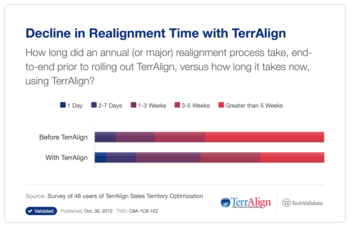 Decline in Realignment Time with TerrAlign