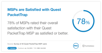 MSPs are Satisfied with Quest PacketTrap