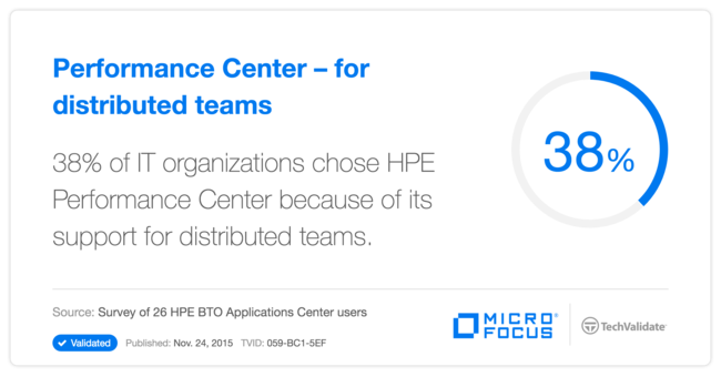 Performance Center - for distributed teams