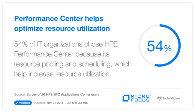 Performance Center helps optimize resource utilization