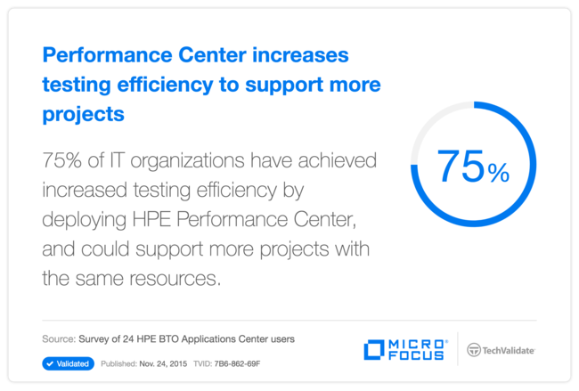 Performance Center increases testing efficiency to support more projects