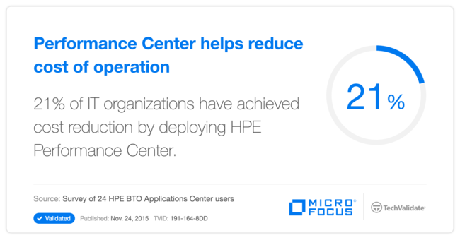 Performance Center helps reduce cost of operation