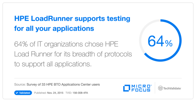 HPE LoadRunner supports testing for all your applications