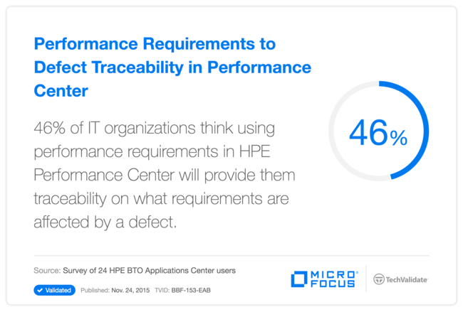 Performance Requirements to Defect Traceability in Performance Center