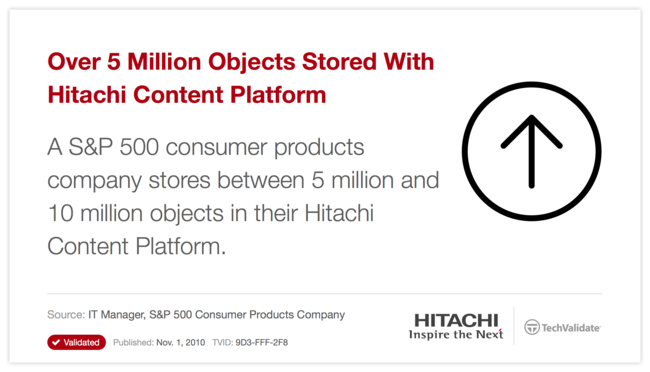 Over 5 Million Objects Stored With Hitachi Content Platform