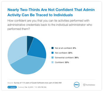 Nearly Two-Thirds Are Not Confident That Admin Activity Can Be Traced to Individuals