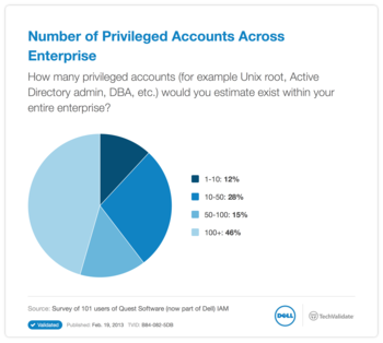 Number of Privileged Accounts Across Enterprise