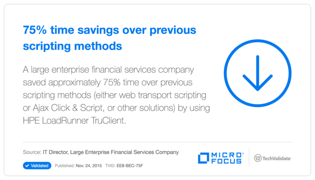 75% time savings over previous scripting methods