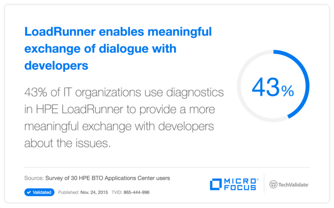 LoadRunner enables meaningful exchange of dialogue with developers