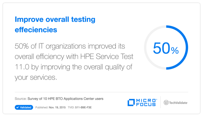 Improve overall testing effeciencies