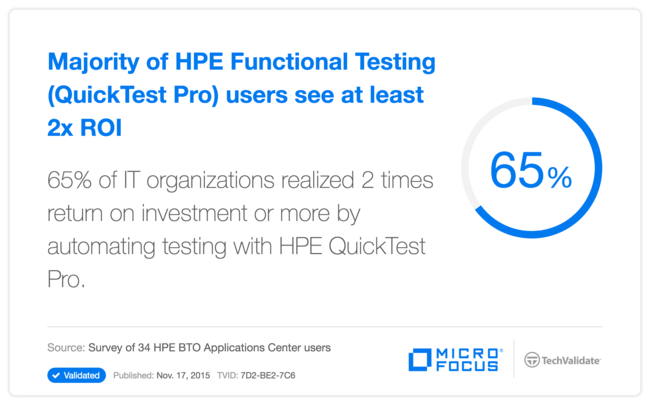 Majority of HP Functional Testing (QuickTest Pro) users see at least 2x ROI