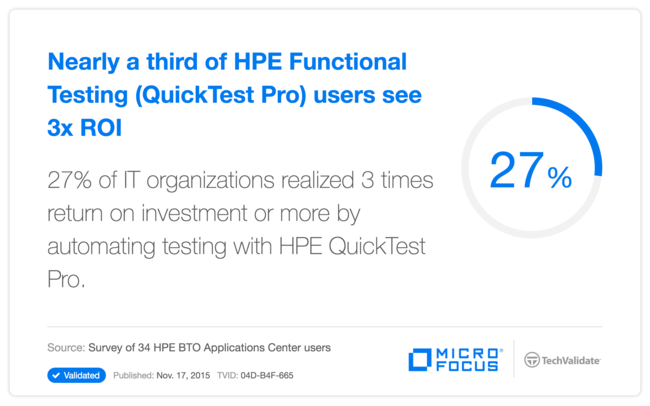 Nearly a third of HP Functional Testing (QuickTest Pro) users see 3x ROI