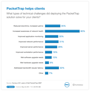PacketTrap helps clients
