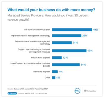 What would your business do with more money?