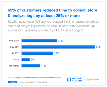 65% of customers reduced time to collect, store & analyze logs by at least 25% or more