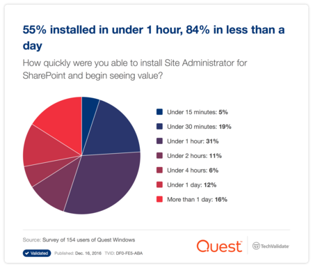 55% installed in under 1 hour, 84% in less than a day