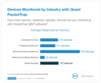 Devices Monitored by Industry with Quest PacketTrap