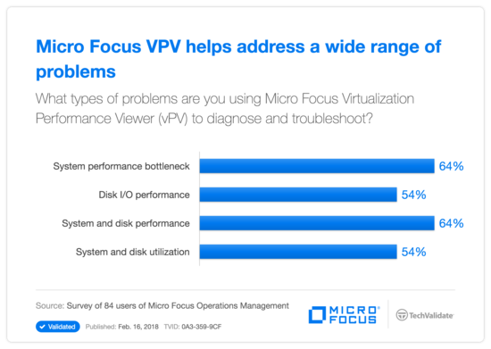 HP VPV helps address a wide range of problems