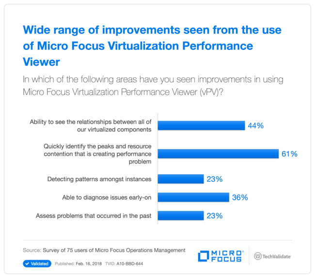 Wide range of improvements seen from the use of HP Virtualization Performance Viewer