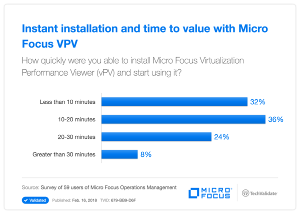 Instant installation and time to value with HP VPV