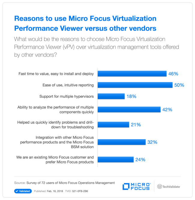 Reasons to use HP Virtualization Performance Viewer versus other vendors