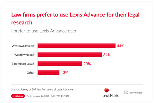 Law firms prefer to use Lexis Advance for their legal research