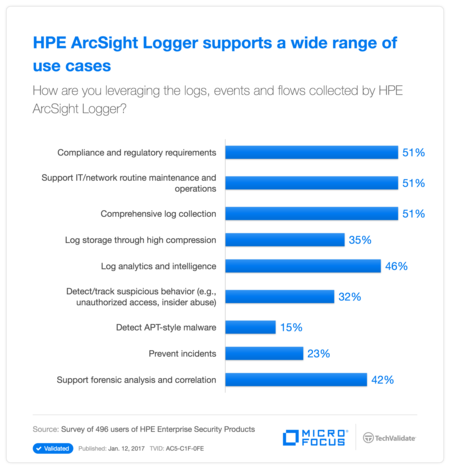 HP ArcSight Logger supports a wide range of use cases