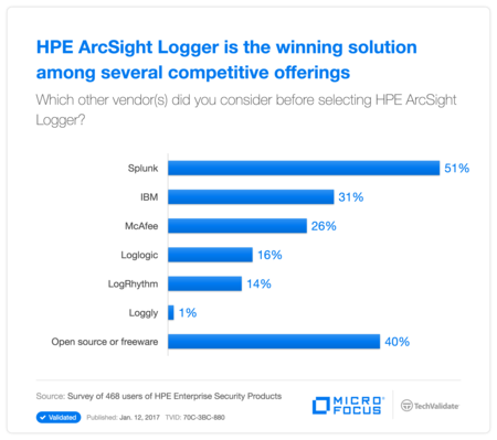 HP ArcSight Logger is the winning solution among several competitive offerings