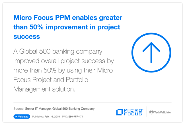 HP PPM enables greater than 50% improvement in project success