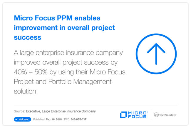 HP PPM enables improvement in overall project success
