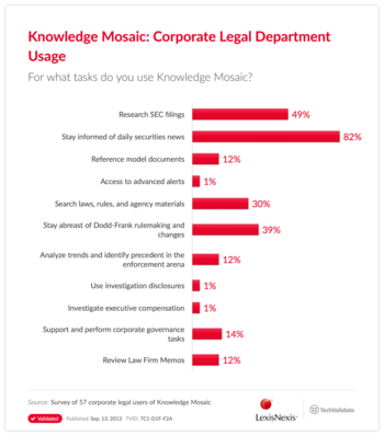 Knowledge Mosaic: Corporate Legal Department Usage