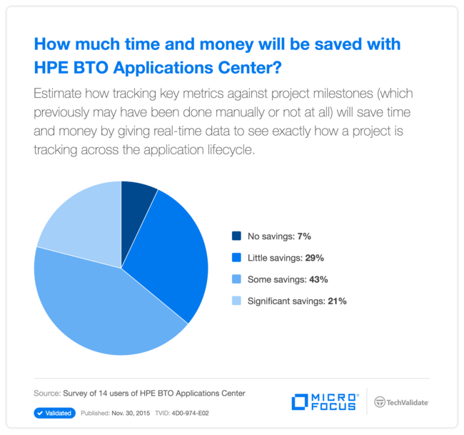 How much time and money will be saved with HPE BTO Applications Center?