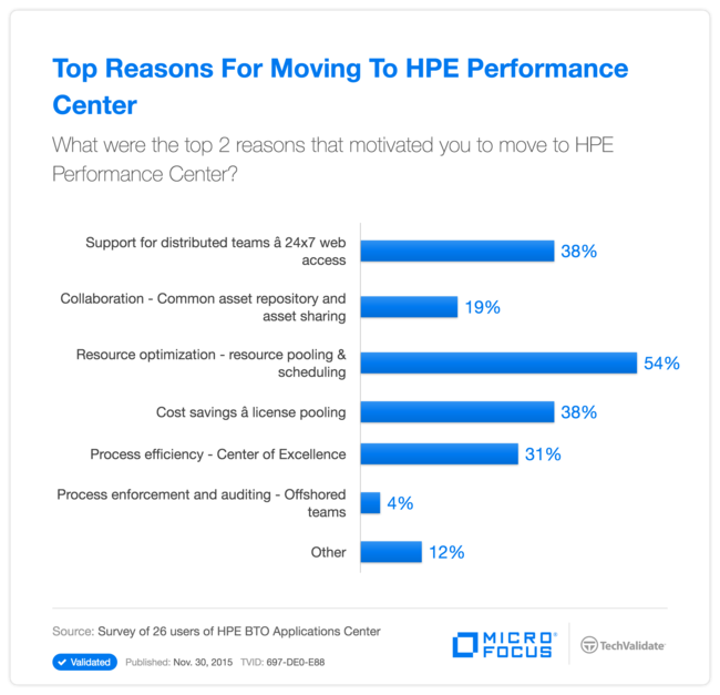 Top Reasons For Moving To HP Performance Center