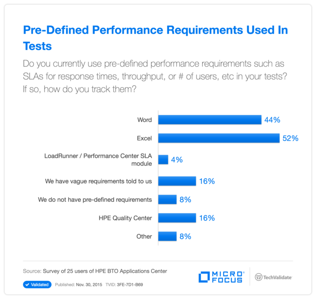 Pre-Defined Performance Requirements Used In Tests