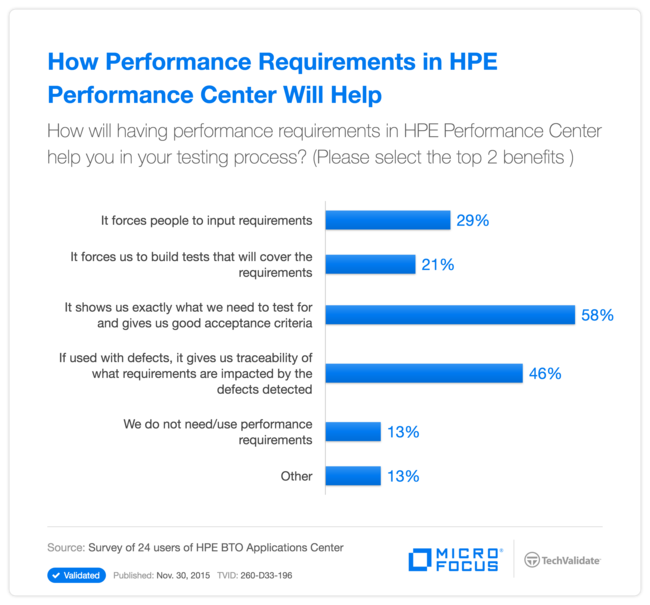 How Performance Requirements in HP Performance Center Will Help