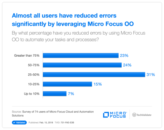 Almost all users have reduced errors significantly by leveraging  HP OO