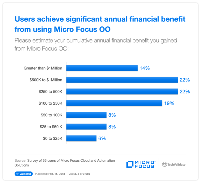 Users achieve significant annual financial benefit from using HP OO