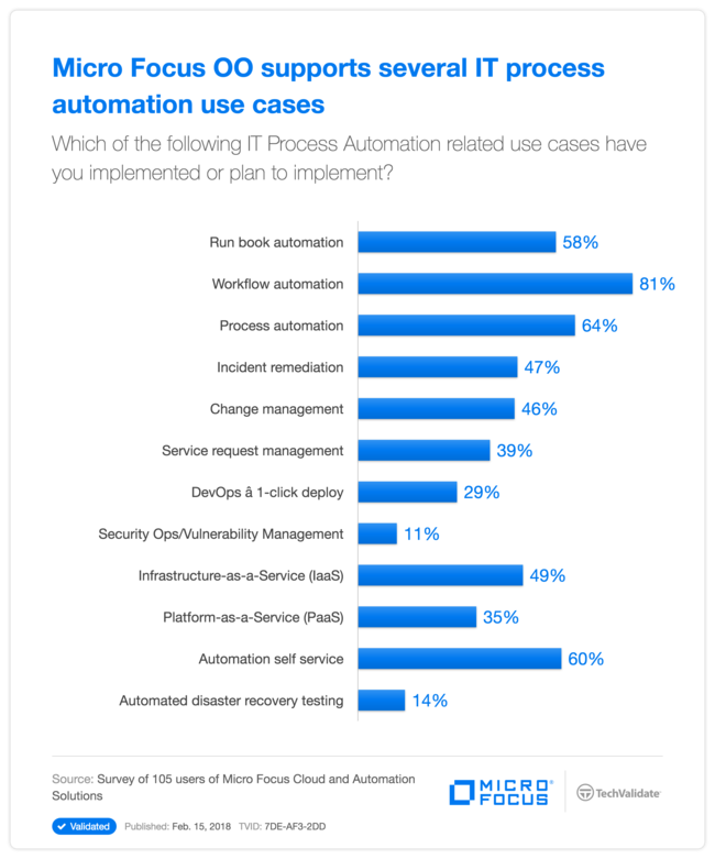 HP OO supports several  IT process automation use cases