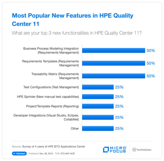 Most Popular New Features in HP Quality Center 11