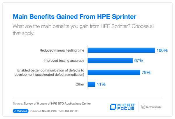 Main Benefits Gained From HP Sprinter
