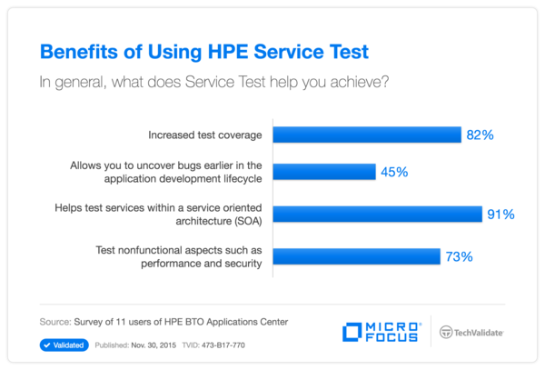Benefits of Using HP Service Test