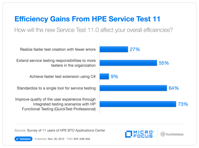 Efficiency Gains From HP Service Test 11